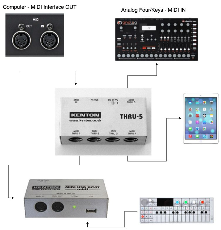 Kenton Thru-5: How To Connect DAW, iPad, OP-1 & Elektron