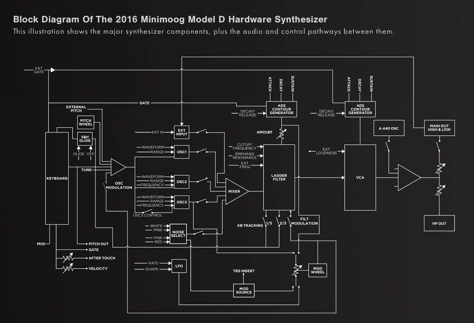 minimoog diagram block